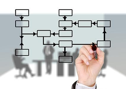 marca, marcador, mà, deixar, Planificació de la producció, control, estructura organitzativa